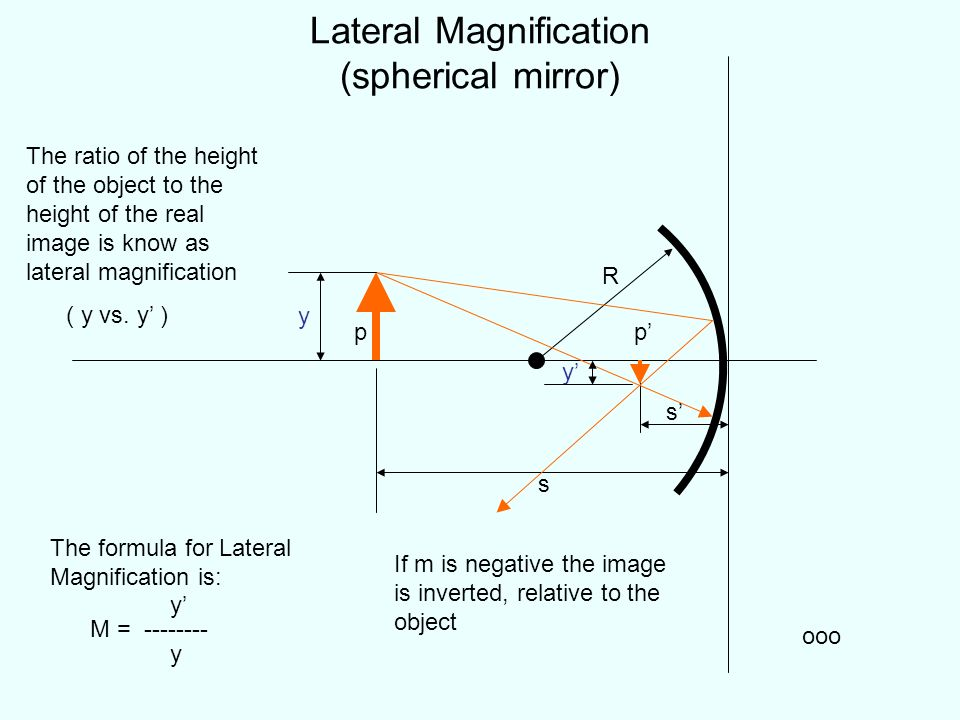 Lateral Magnification (spherical mirror) p ooo p s s The formula for Lateral Magnification is: y M = -------- y R The ratio of the height of the objec