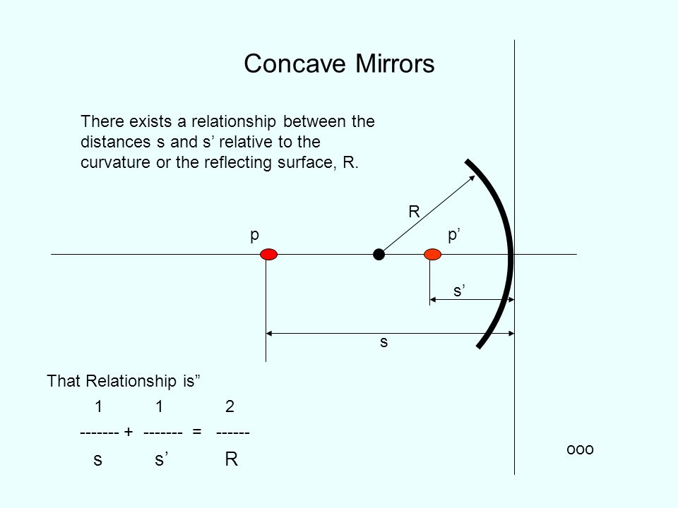 Concave Mirrors p ooo p s s There exists a relationship between the distances s and s relative to the curvature or the reflecting surface, R. That Rel
