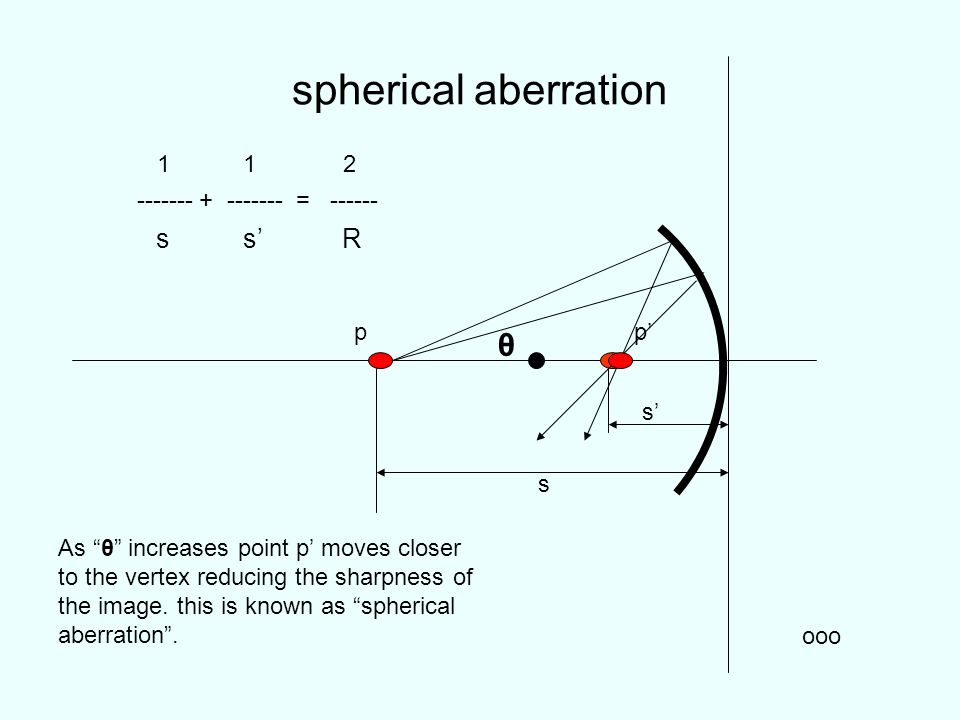 When the center of curvature C is on the same side as the outgoing (reflected) light, the radius of curvature is positive: otherwise it is negative.