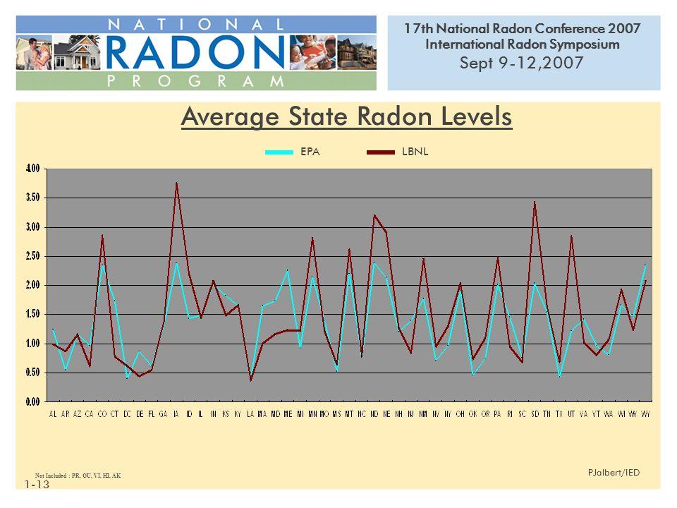 17th National Radon Conference 2007 International Radon Symposium Sept 9-12,2007 PJalbert/IED Not Included : PR, GU, VI, HI, AK EPALBNL Average State Radon Levels 1-13