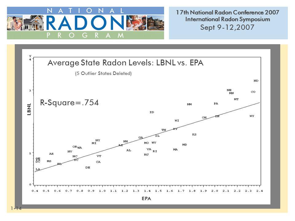 17th National Radon Conference 2007 International Radon Symposium Sept 9-12,2007 PJalbert/IED R-Square=.754 (5 Outlier States Deleted) EPA LBNL Average State Radon Levels: LBNL vs.