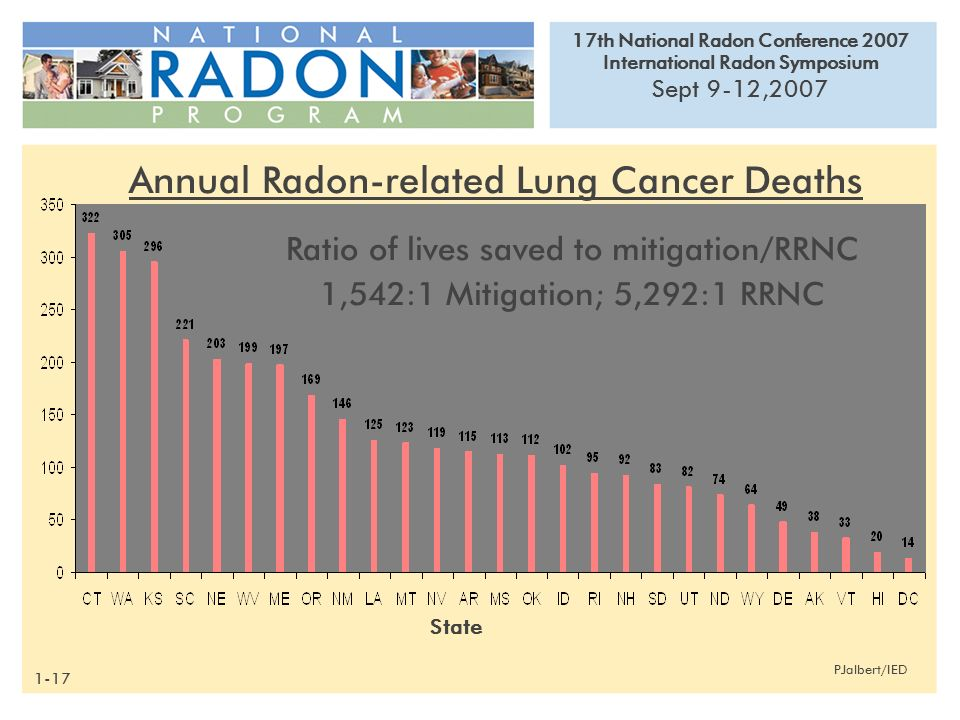 17th National Radon Conference 2007 International Radon Symposium Sept 9-12,2007 PJalbert/IED Annual Radon-related Lung Cancer Deaths State Ratio of l
