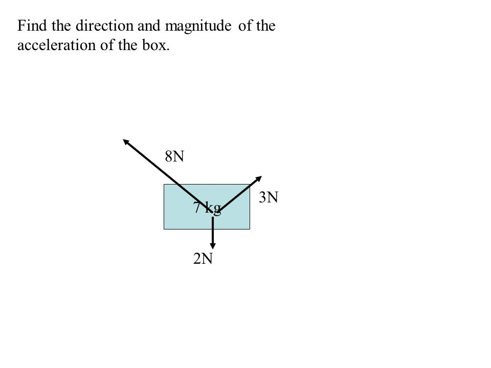 7 kg 2N 3N 8N Find the direction and magnitude of the acceleration of the box.