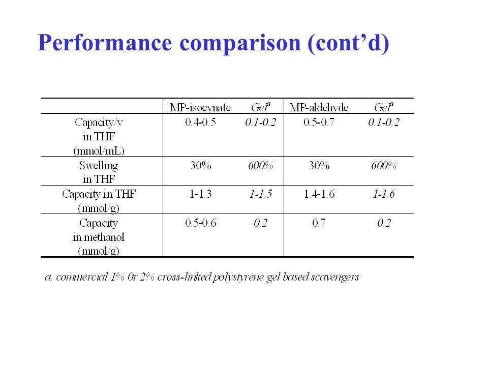 Performance comparison (contd)