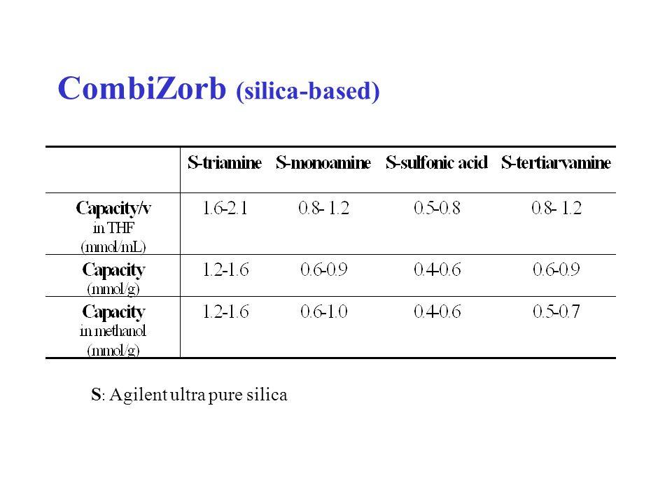 CombiZorb (silica-based) S : Agilent ultra pure silica