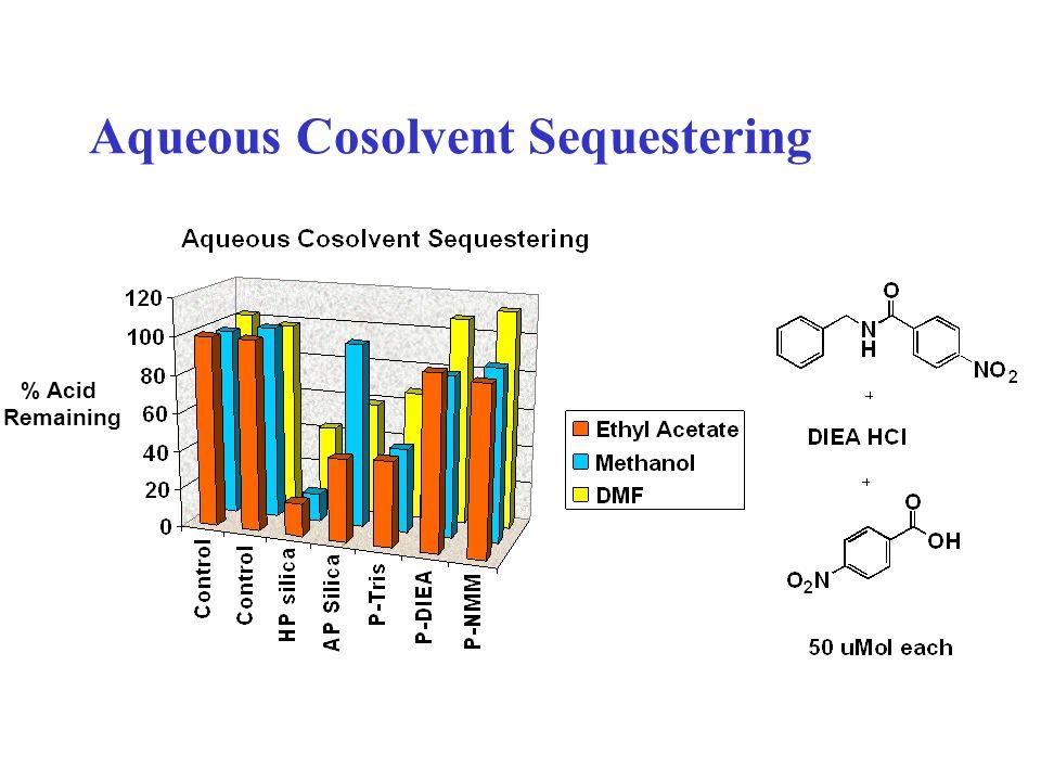 Aqueous Cosolvent Sequestering % Acid Remaining