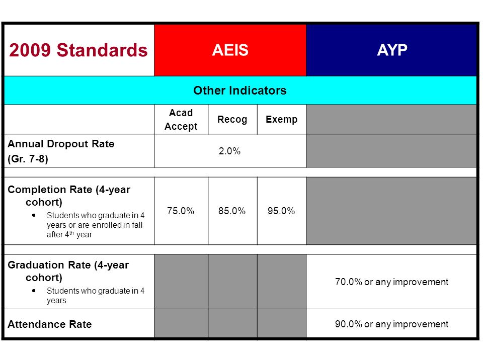 2009 Standards AEISAYP Other Indicators Acad Accept RecogExemp Annual Dropout Rate (Gr. 7-8) 2.0% Completion Rate (4-year cohort) Students who graduat