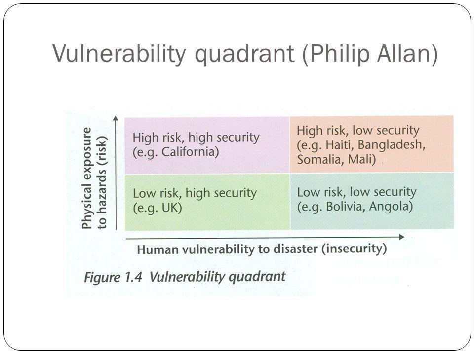 Vulnerability quadrant (Philip Allan)