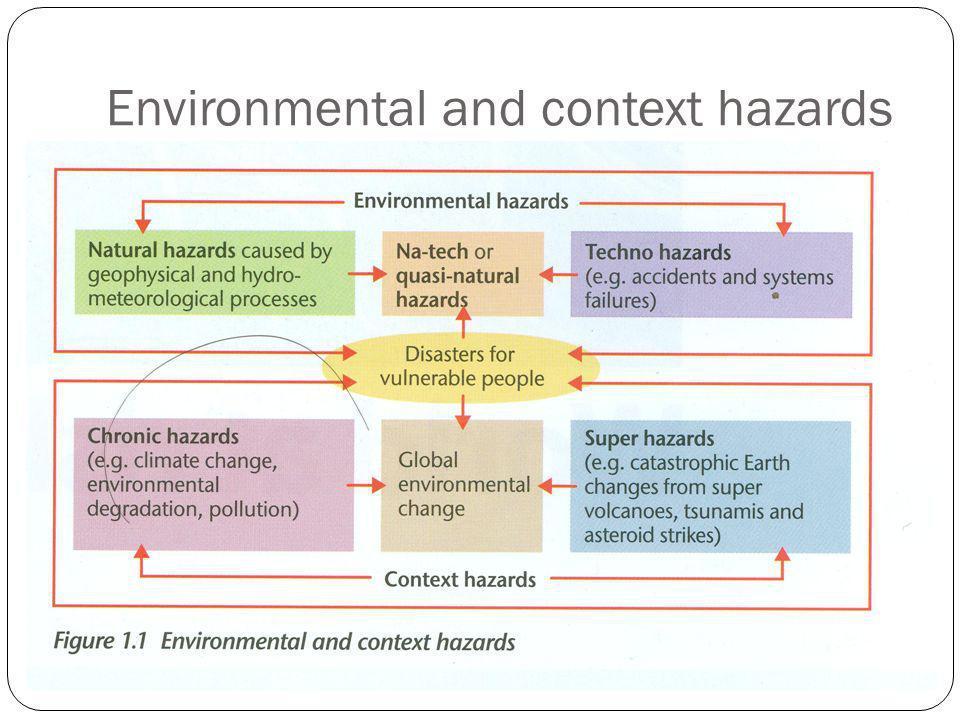 Environmental and context hazards
