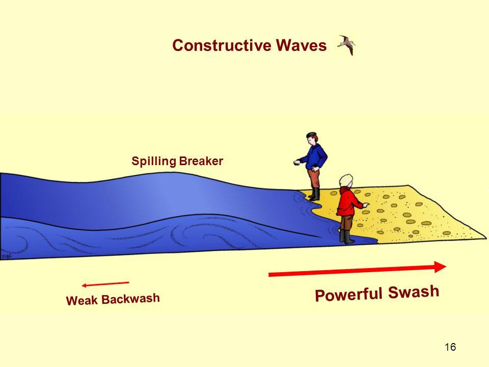 16 Constructive Waves Spilling Breaker Powerful Swash Weak Backwash
