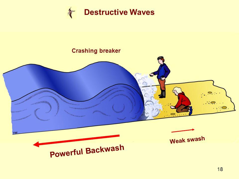 18 Destructive Waves Crashing breaker Weak swash Powerful Backwash