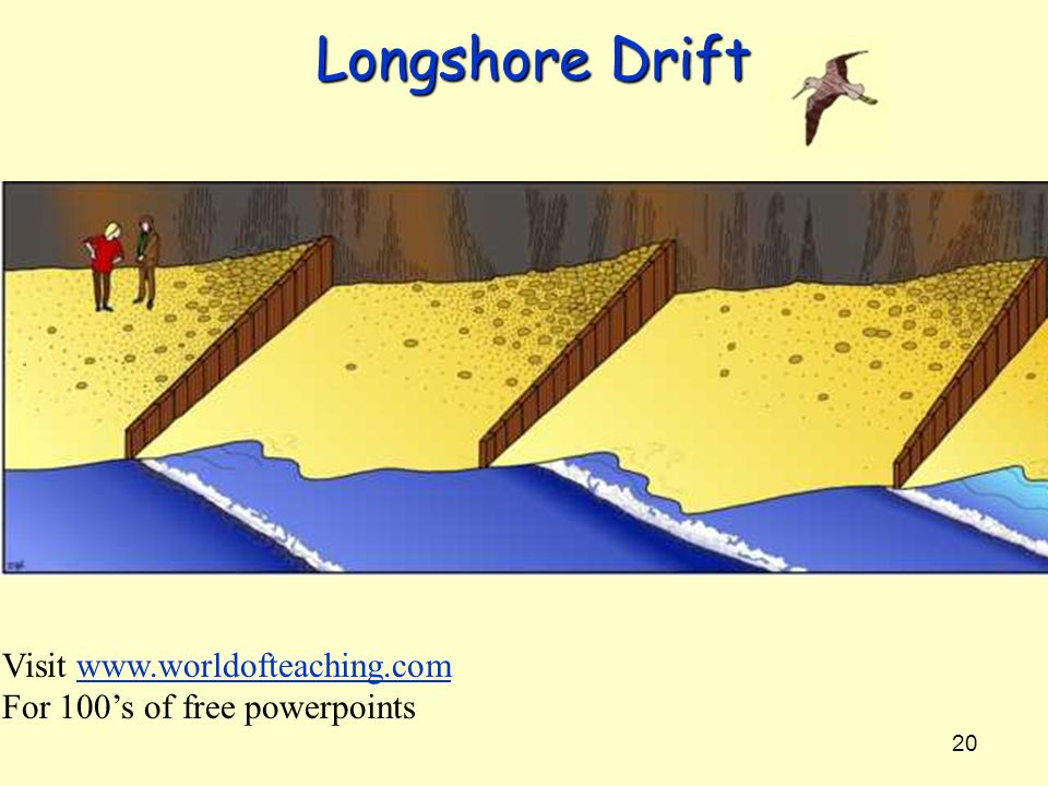 20 Longshore Drift Visit www.worldofteaching.comwww.worldofteaching.com For 100s of free powerpoints