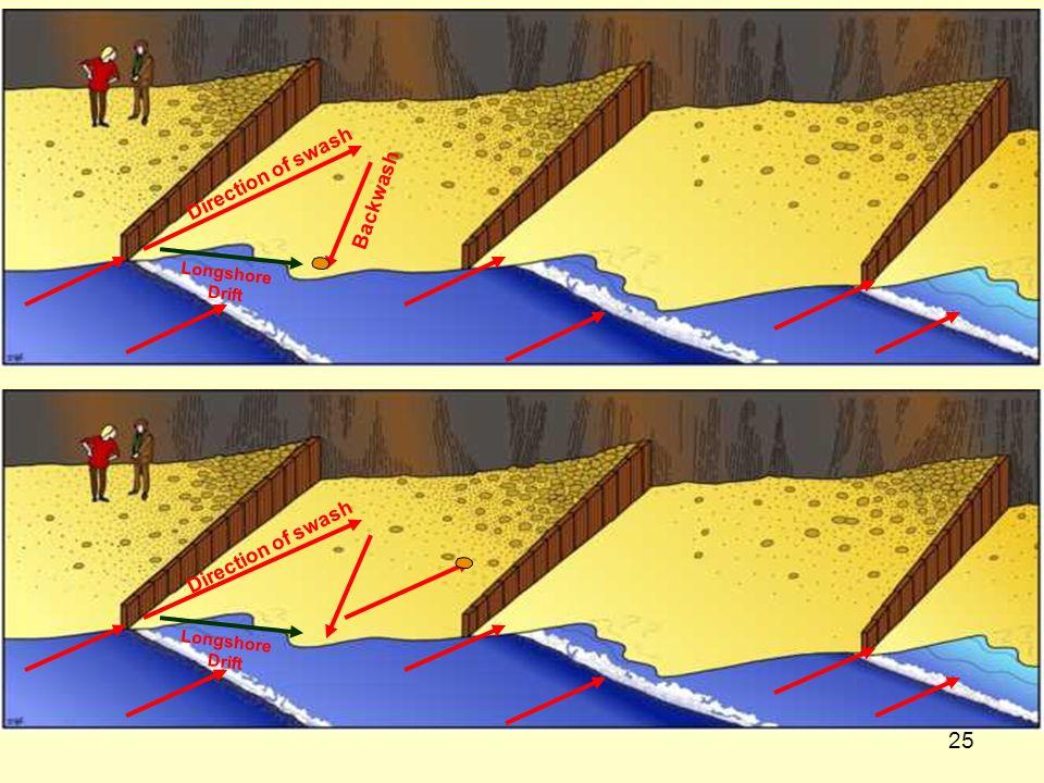 25 Direction of swash Backwash Longshore Drift Direction of swash Longshore Drift