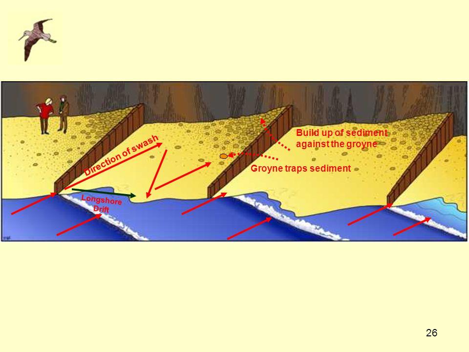 26 Direction of swash Longshore Drift Groyne traps sediment Build up of sediment against the groyne