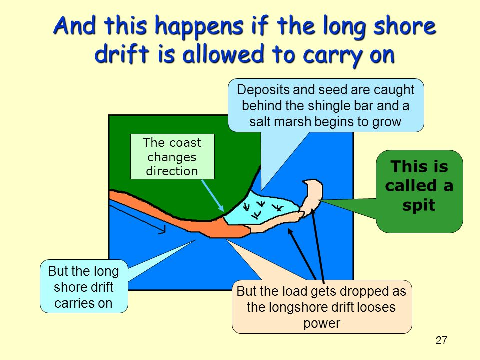 27 And this happens if the long shore drift is allowed to carry on The coast changes direction But the long shore drift carries on But the load gets d