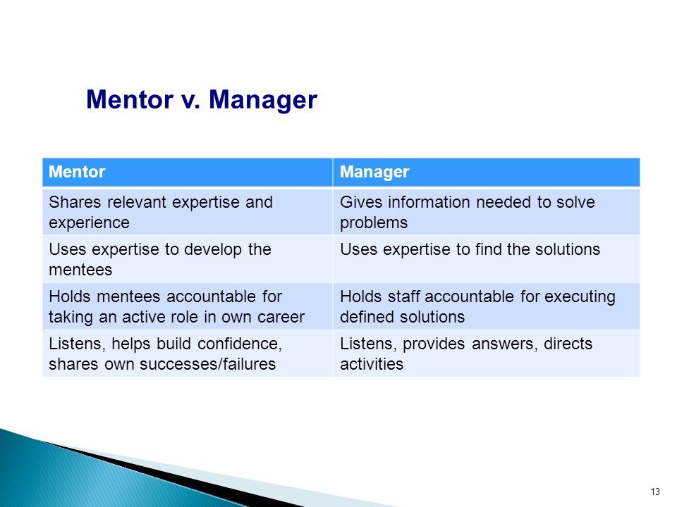 Mentor v. Manager MentorManager Shares relevant expertise and experience Gives information needed to solve problems Uses expertise to develop the ment