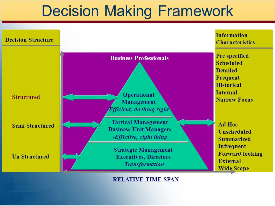 Decision Making Framework Strategic Management Executives, Directors -Transformation Tactical Management Business Unit Managers -Effective, right thing Operational Management Efficient, do thing right Decision Structure Structured Semi Structured Un Structured Information Characteristics Ad Hoc Unscheduled Summarized Infrequent Forward looking External Wide Scope Pre specified Scheduled Detailed Frequent Historical Internal Narrow Focus RELATIVE TIME SPAN Business Professionals