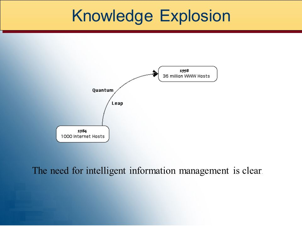 Knowledge Explosion The need for intelligent information management is clear.