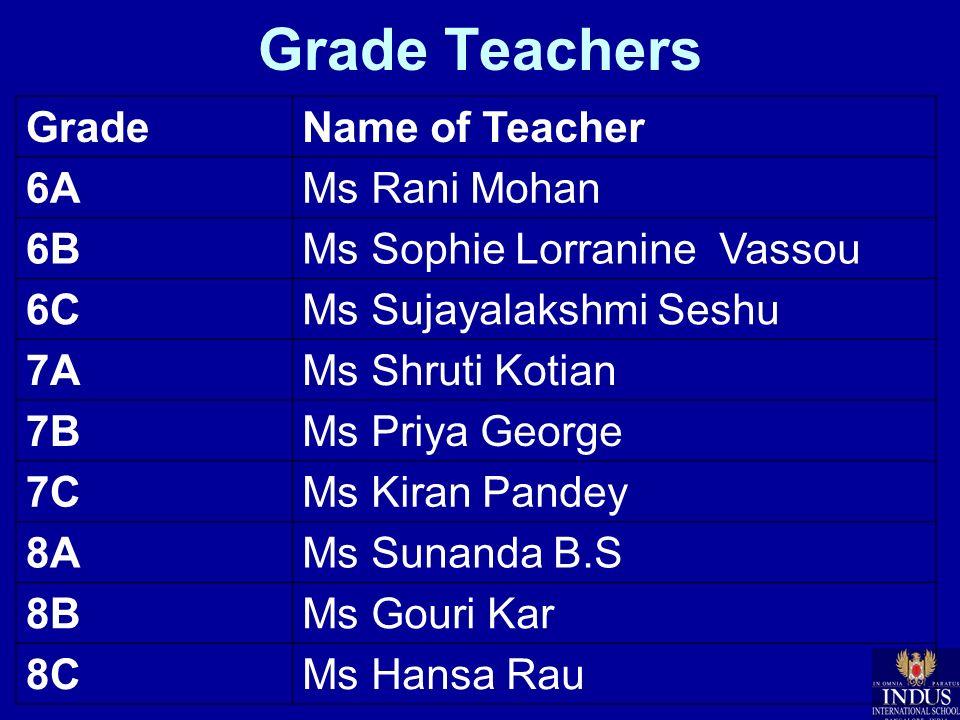 Grade Teachers GradeName of Teacher 6AMs Rani Mohan 6BMs Sophie Lorranine Vassou 6CMs Sujayalakshmi Seshu 7AMs Shruti Kotian 7BMs Priya George 7CMs Ki