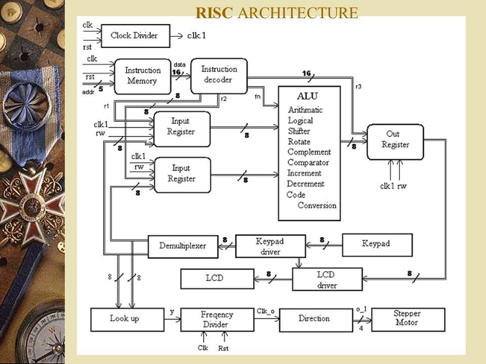 RISC ARCHITECTURE