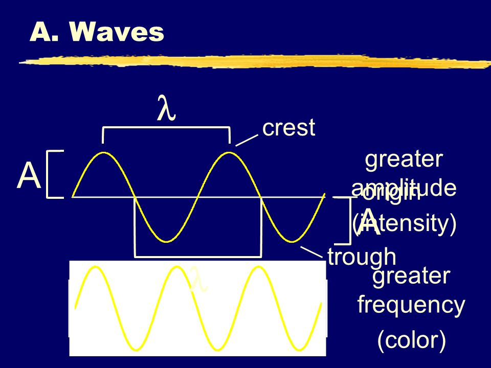 C. Johannesson A. Waves A greater amplitude (intensity) greater frequency (color) crest origin trough A