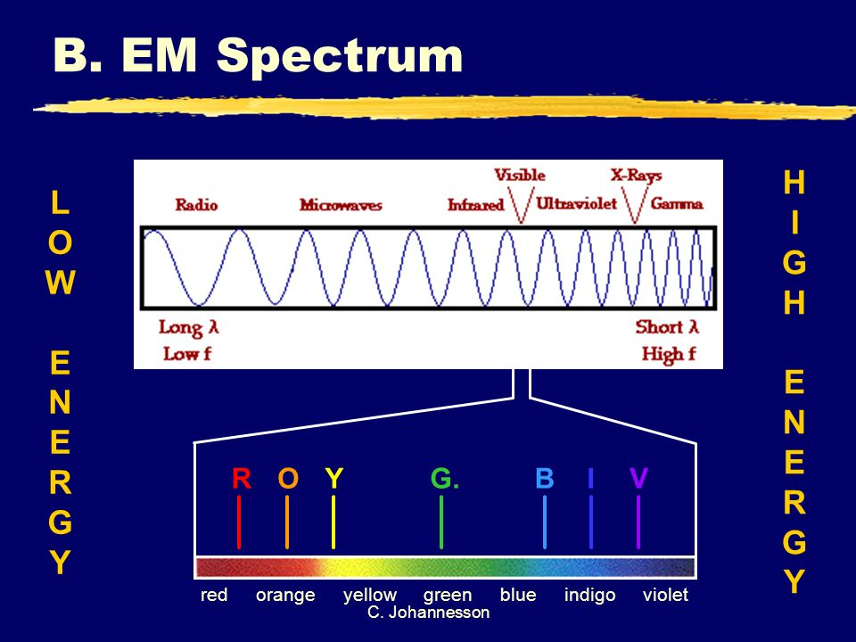 C. Johannesson B. EM Spectrum LOWENERGYLOWENERGY HIGHENERGYHIGHENERGY ROYG.BIV redorangeyellowgreenblueindigoviolet