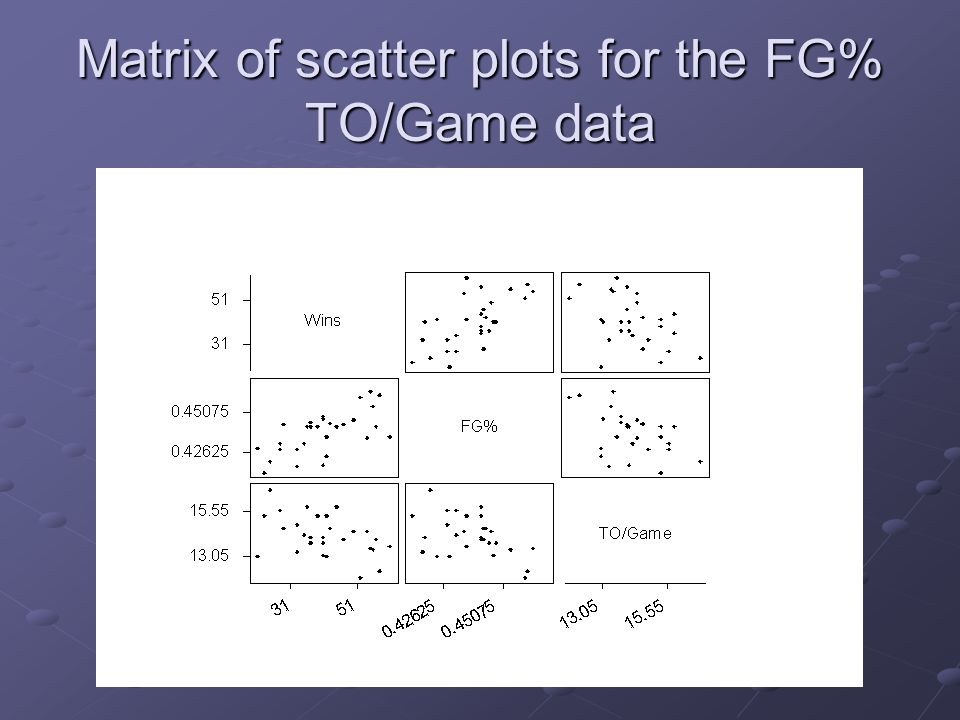 Matrix of scatter plots for the FG% TO/Game data