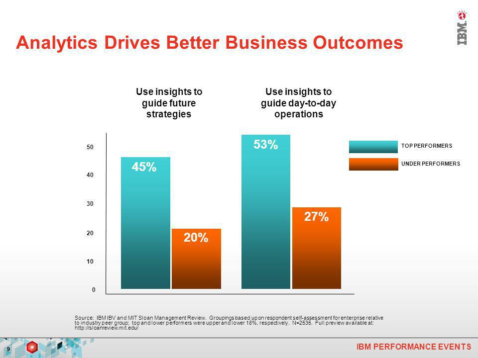 IBM PERFORMANCE EVENTS 99 Analytics Drives Better Business Outcomes Source: IBM IBV and MIT Sloan Management Review. Groupings based upon respondent s