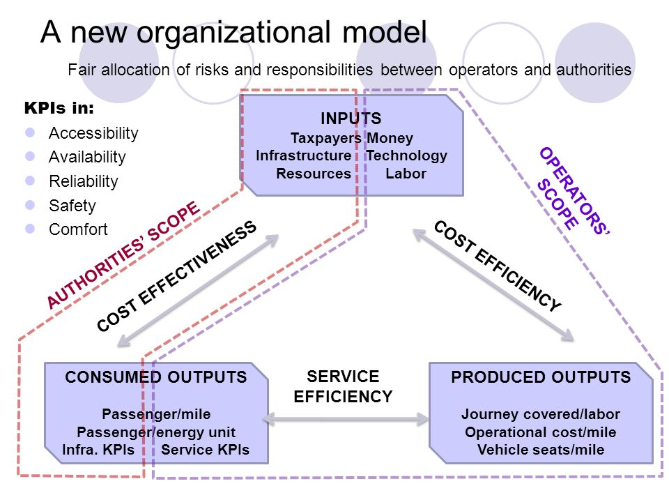 A new organizational model KPIs in: Accessibility Availability Reliability Safety Comfort INPUTS Taxpayers Money Infrastructure Technology Resources Labor CONSUMED OUTPUTS Passenger/mile Passenger/energy unit Infra.