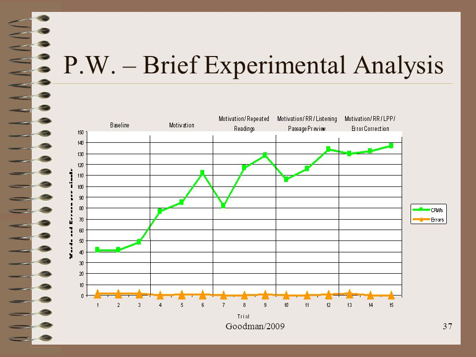 Goodman/200937 P.W. – Brief Experimental Analysis
