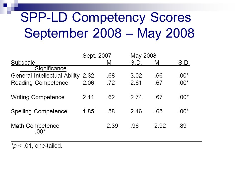 SPP-LD Competency Scores September 2008 – May 2008 Sept.