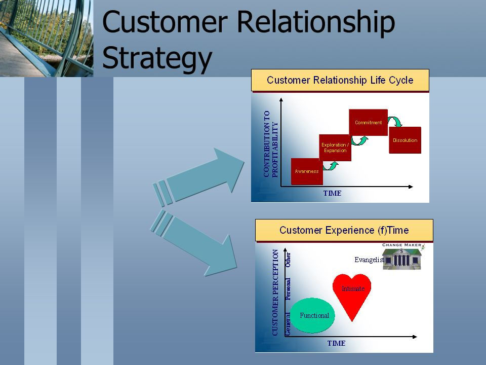 Customer Relationship Strategy
