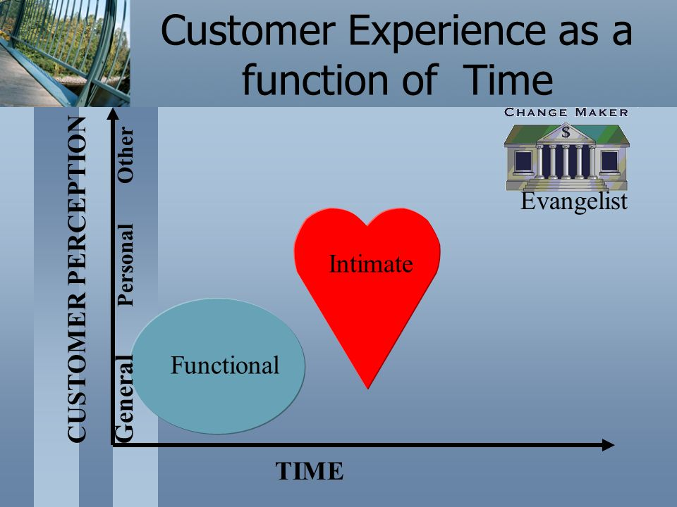 Functional Intimate Evangelist TIME CUSTOMER PERCEPTION General Personal Other Customer Experience as a function of Time