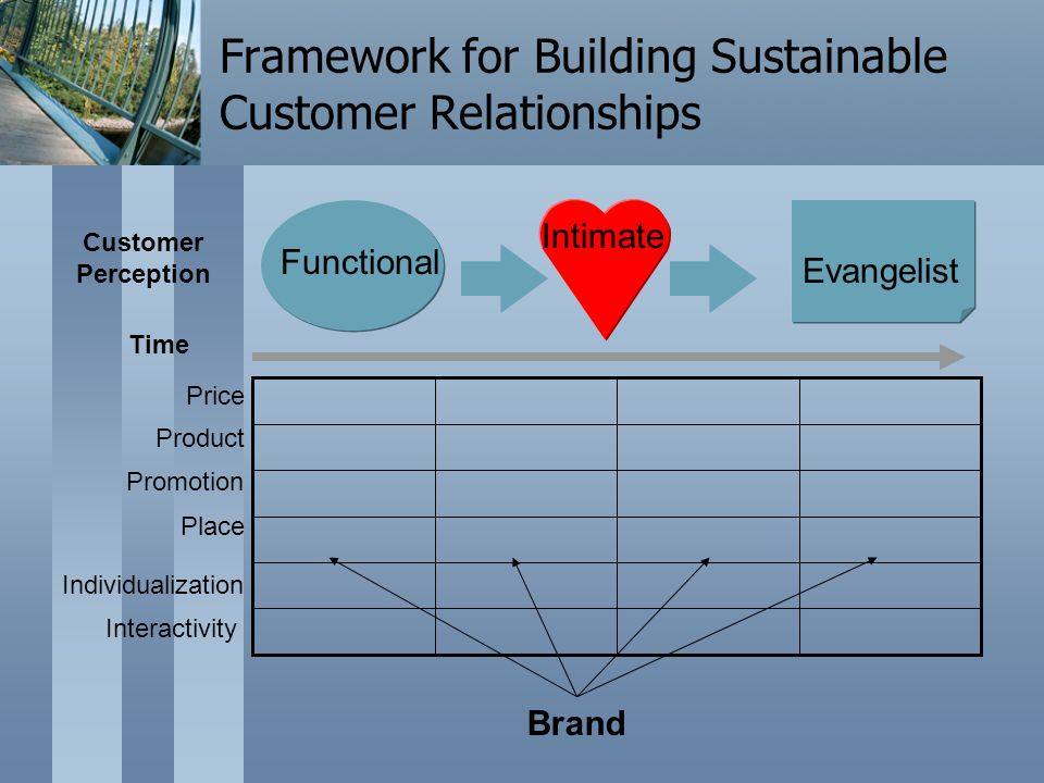 Price Product Promotion Place Brand Customer Perception Individualization Interactivity Framework for Building Sustainable Customer Relationships Functional Intimate Evangelist Time