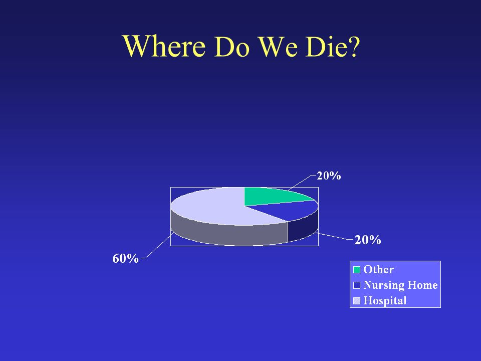 Where Do We Die?