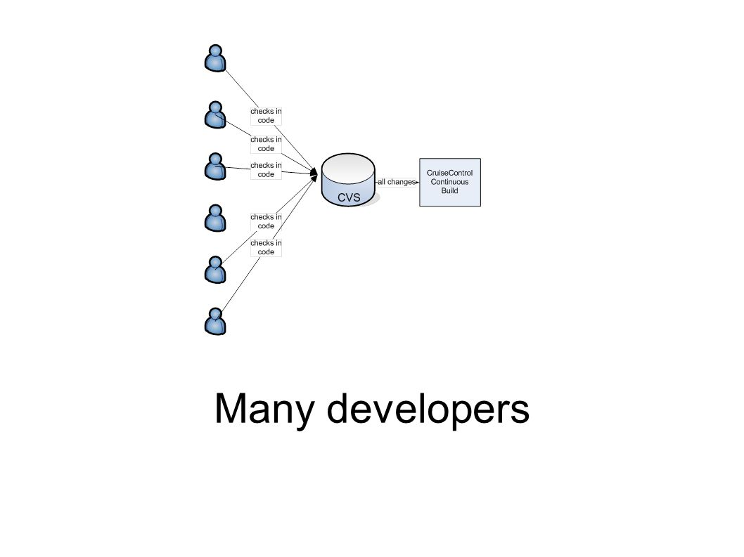 Many developers