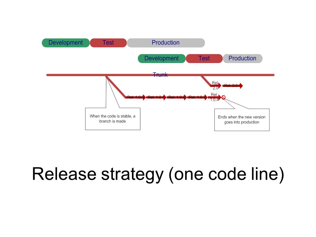 Release strategy (one code line)