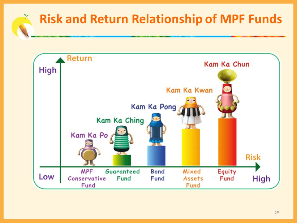 Risk and Return Relationship of MPF Funds 25