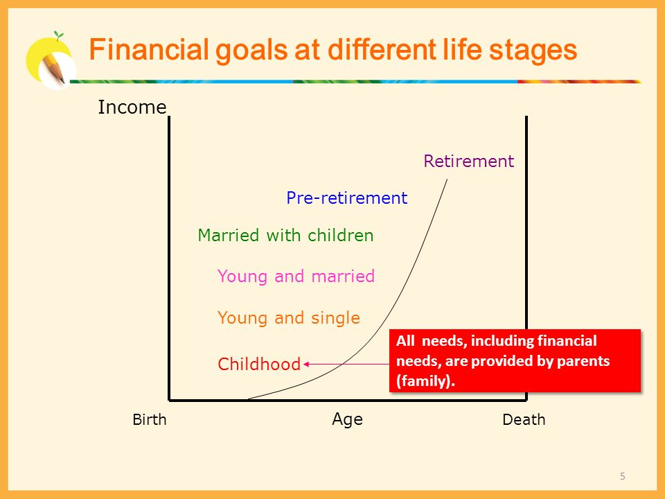 Income Death Age Birth Retirement Pre-retirement Married with children Young and married Young and single Childhood All needs, including financial nee