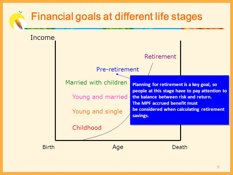 Financial goals at different life stages Income Death Age Birth Retirement Pre-retirement Married with children Young and married Young and single Chi