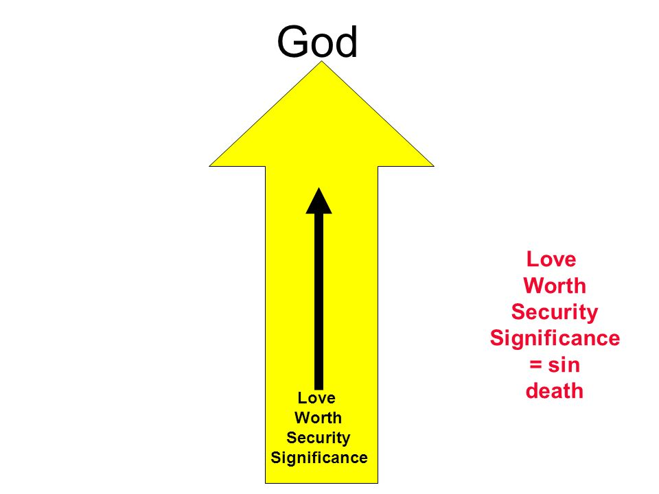 God Love Worth Security Significance Love Worth Security Significance = sin death