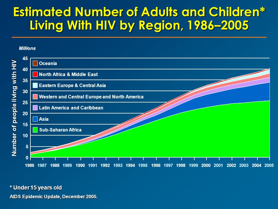 Estimated Number of Adults and Children* Living With HIV by Region, 1986–2005 AIDS Epidemic Update, December 2005. 0 5 10 15 20 25 30 35 40 45 1986198