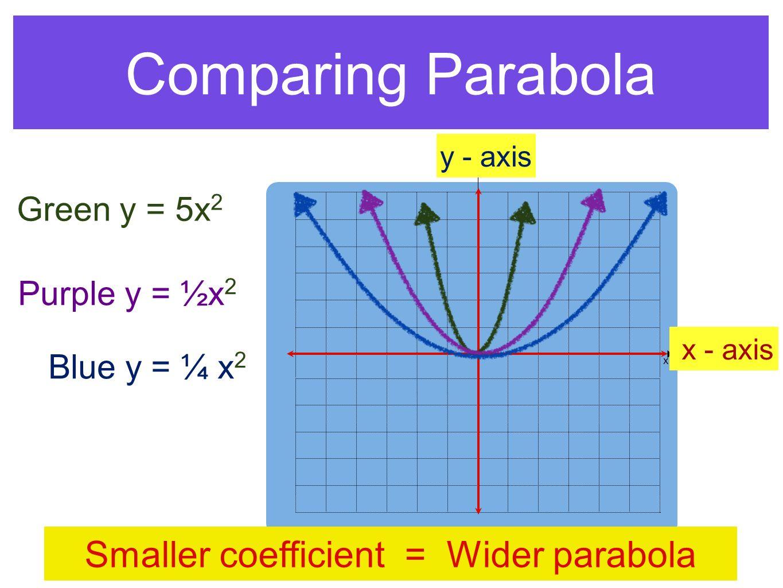 Comparing Parabola y x x - axis y - axis Green y = 5x 2 Purple y = ½x 2 Blue y = ¼ x 2 Smaller coefficient = Wider parabola