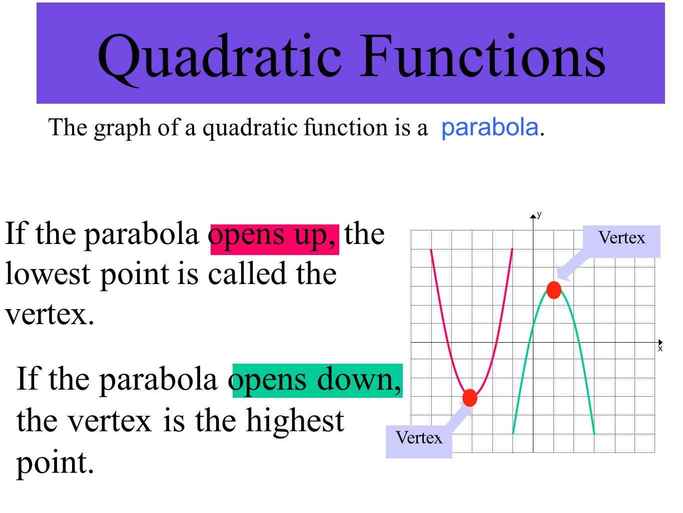 Quadratic Functions The graph of a quadratic function is a parabola. If the parabola opens up, the lowest point is called the vertex. If the parabola