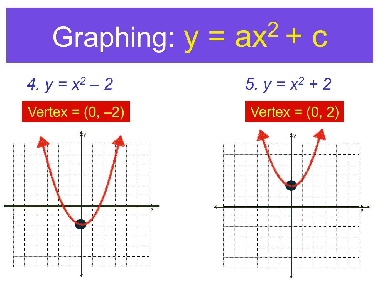 y x Graphing: y = ax 2 + c 4. y = x 2 – 2 Vertex = (0, –2) 5. y = x 2 + 2 Vertex = (0, 2) y x