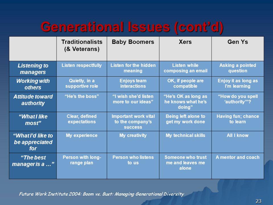 23 Generational Issues (contd) Traditionalists (& Veterans) Baby BoomersXersGen Ys Listening to managers Listen respectfullyListen for the hidden mean