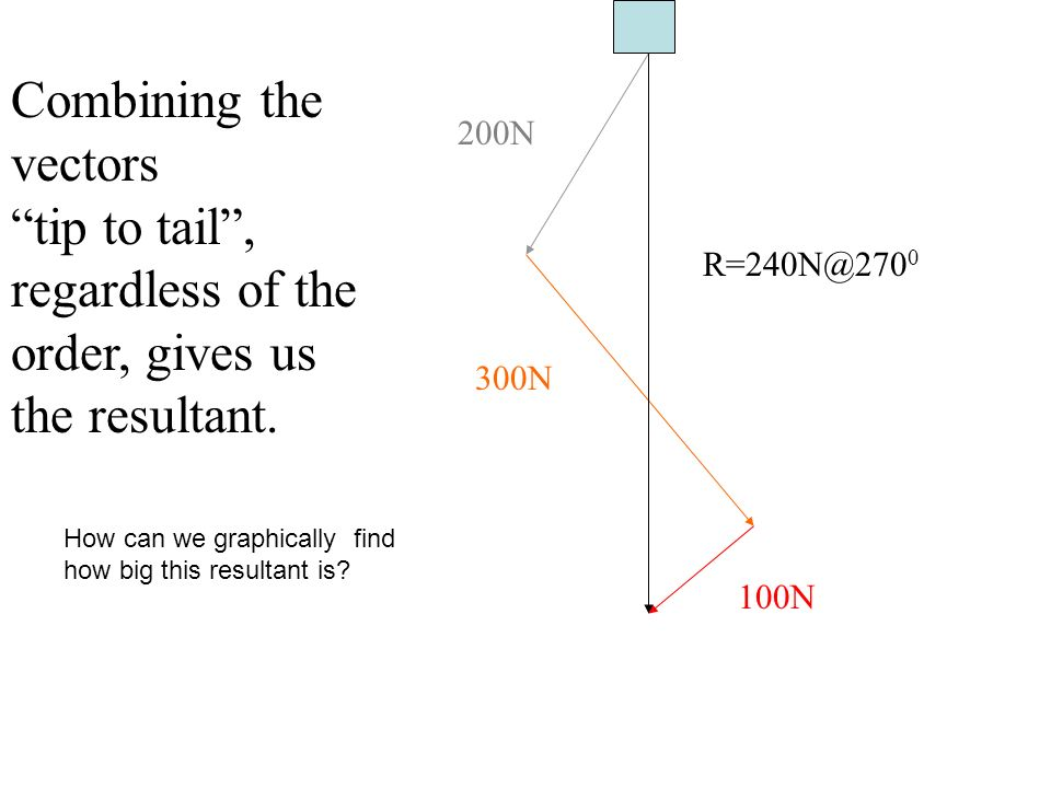 200N 300N 100N R=240N@270 0 Combining the vectors tip to tail, regardless of the order, gives us the resultant. How can we graphically find how big th