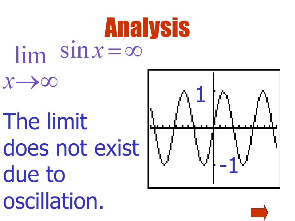 Analysis The sine function oscillates between +1 and -1 1