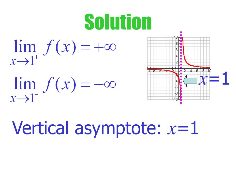 Try This What is the limit as x 1 from the left and from the right? x =1 What is the vertical asymptote?