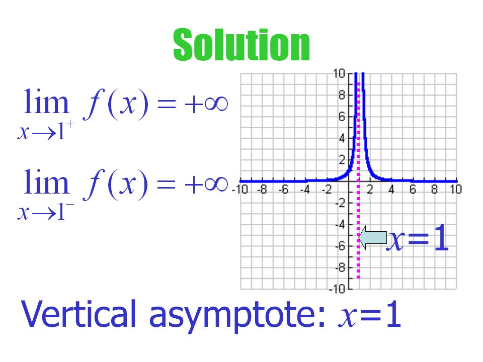 Try This What is the limit as x 1 from the left and from the right? x =1 What is the vert. asymptote?